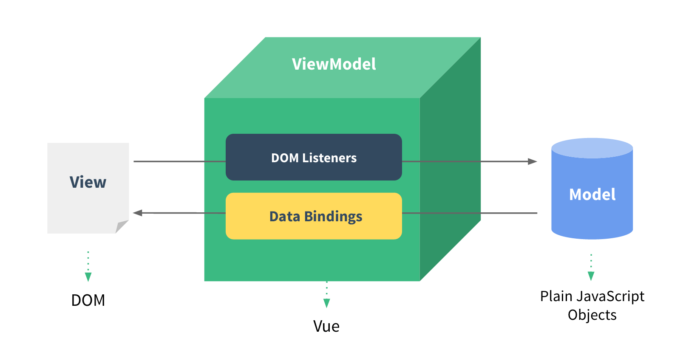 Vue.jsとMVVMモデル