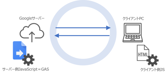 サーバー側JavaScript(GAS)とクライアント側JavaScript