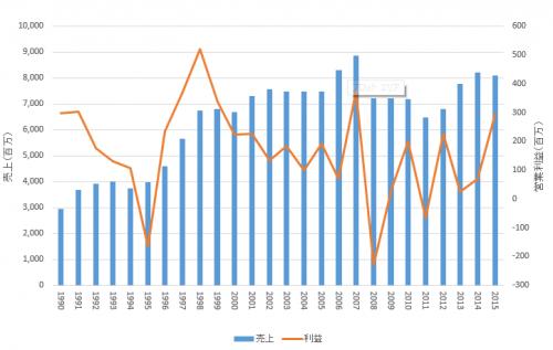 ソニーグループ売上と利益の推移