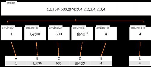 文字列をSplitで分割してセルに書き込む